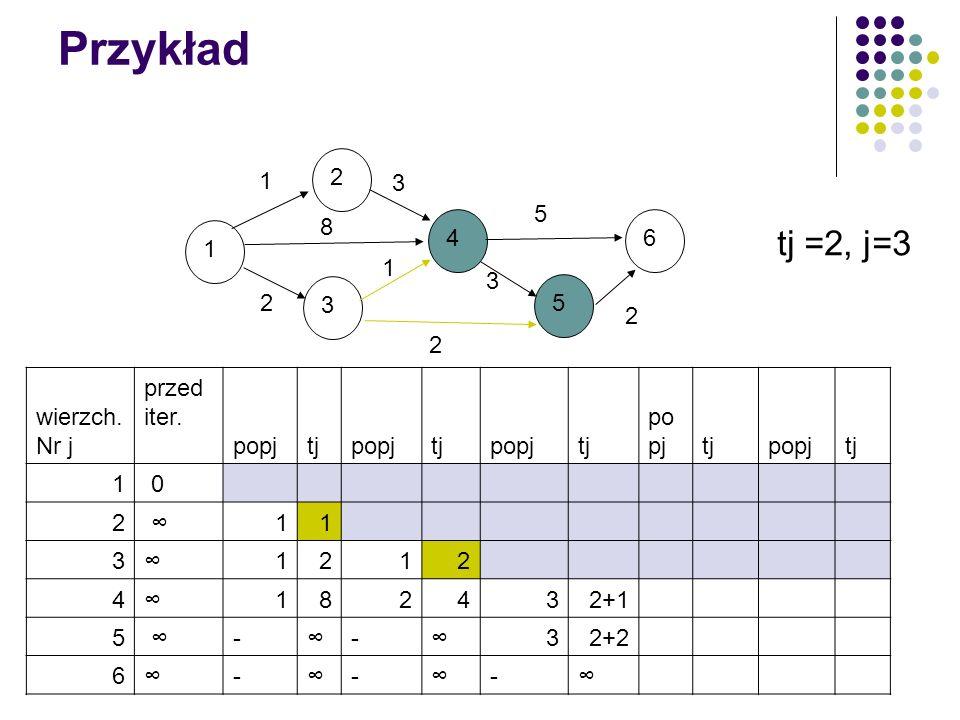 Przykład tj =2, j=3 1 2 3 4 5 6 8 wierzch. Nr j przed iter. popj tj 1