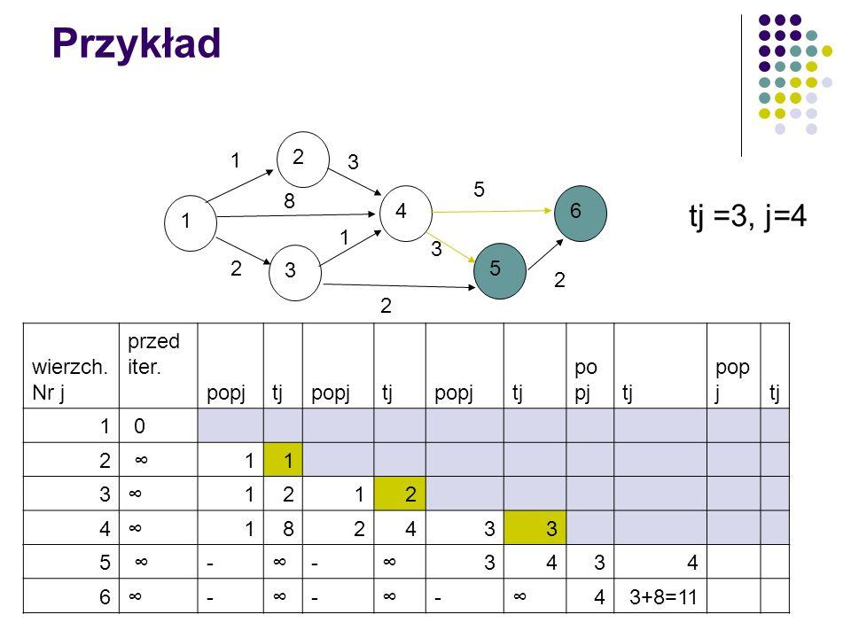 Przykład tj =3, j=4 1 2 3 4 5 6 8 wierzch. Nr j przed iter. popj tj 1