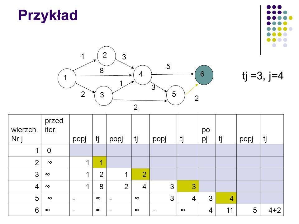 Przykład tj =3, j=4 2 1 3 5 8 4 6 1 1 3 3 5 2 2 2 wierzch. Nr j