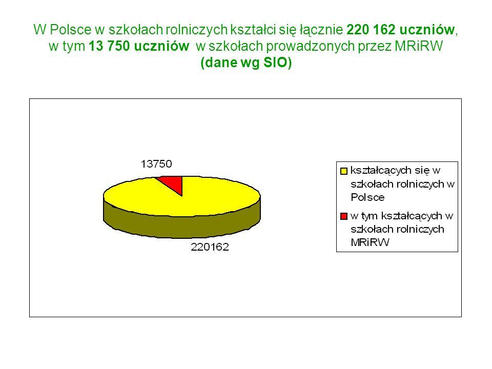 W Polsce w szkołach rolniczych kształci się łącznie 220 162 uczniów, w tym 13 750 uczniów w szkołach prowadzonych przez MRiRW (dane wg SIO)