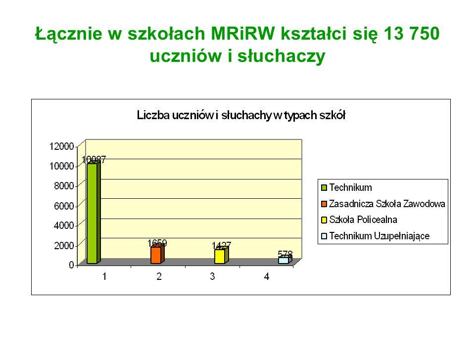 Łącznie w szkołach MRiRW kształci się 13 750 uczniów i słuchaczy