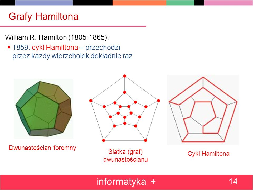 Grafy Hamiltona informatyka + William R. Hamilton (1805-1865):