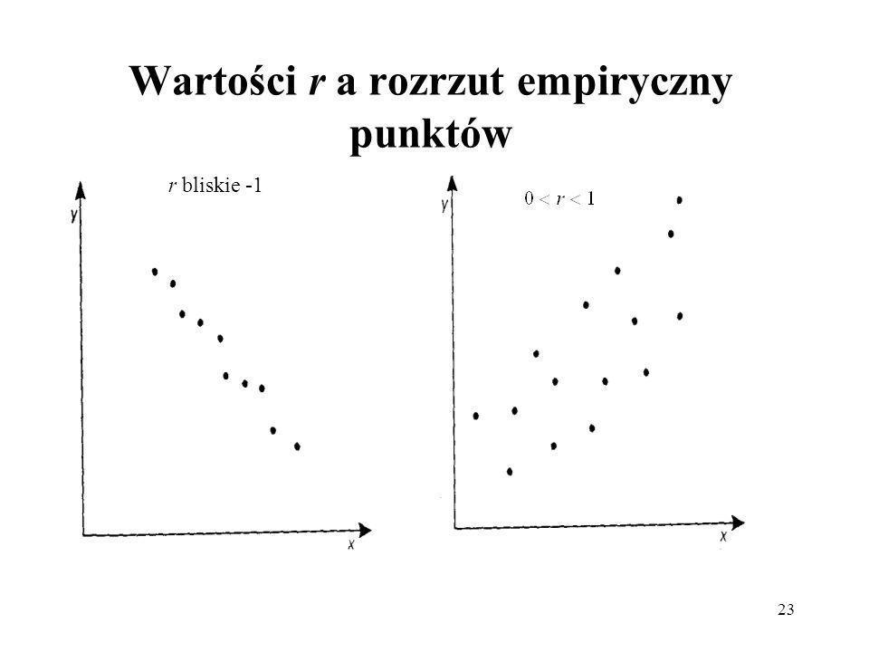 Wartości r a rozrzut empiryczny punktów