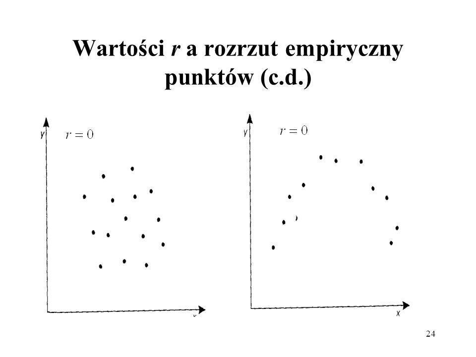 Wartości r a rozrzut empiryczny punktów (c.d.)