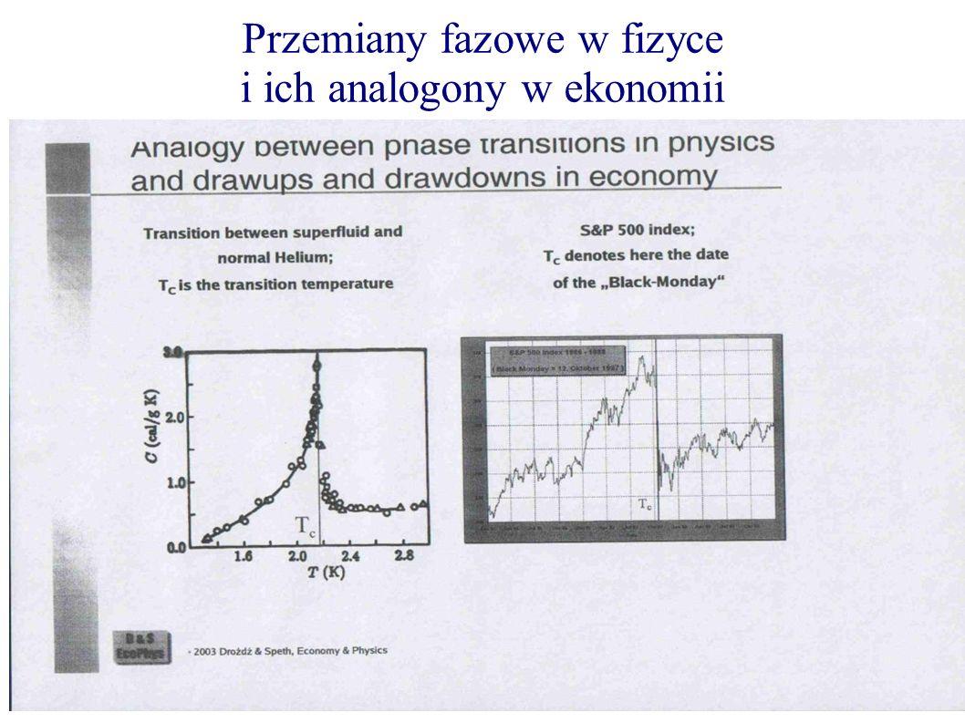 Przemiany fazowe w fizyce i ich analogony w ekonomii