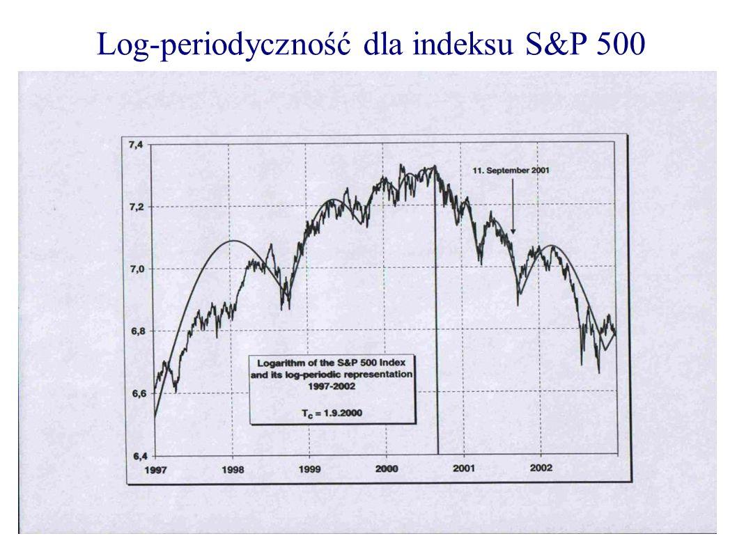 Log-periodyczność dla indeksu S&P 500