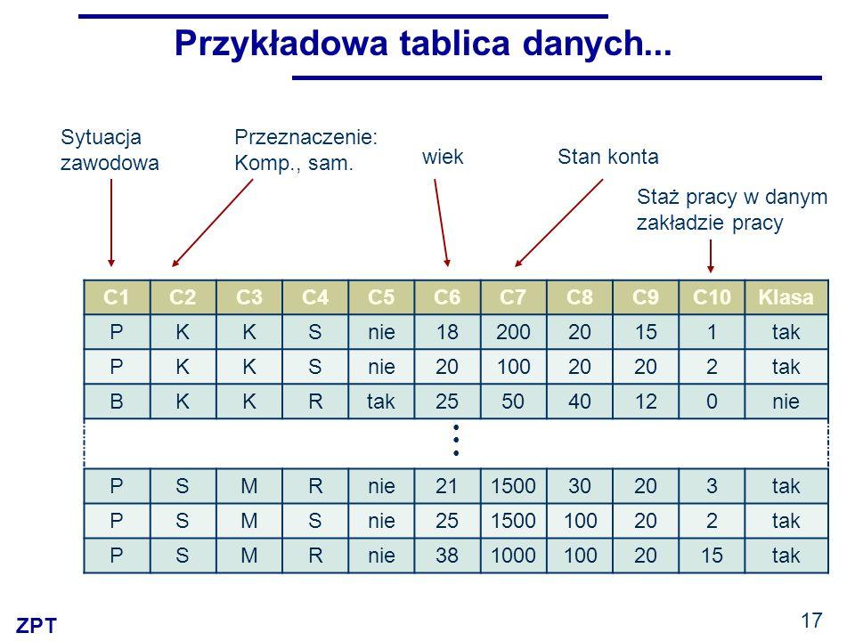 Przykładowa tablica danych...