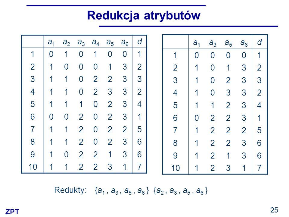Redukcja atrybutów a1 a2 a3 a4 a5 a6 d 1 2 3 4 5 6 7 8 9 10 a1 a3 a5