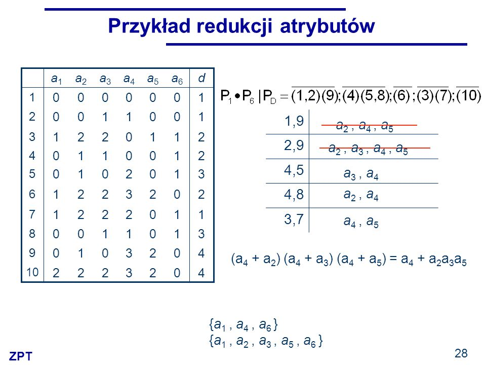 Przykład redukcji atrybutów
