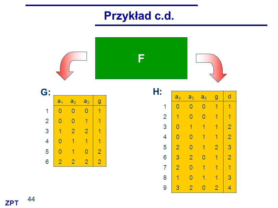 Przykład c.d. F G: H: a4 a5 a6 g d 1 2 3 4 5 6 7 8 9 a1 a2 a3 g 1 2 3