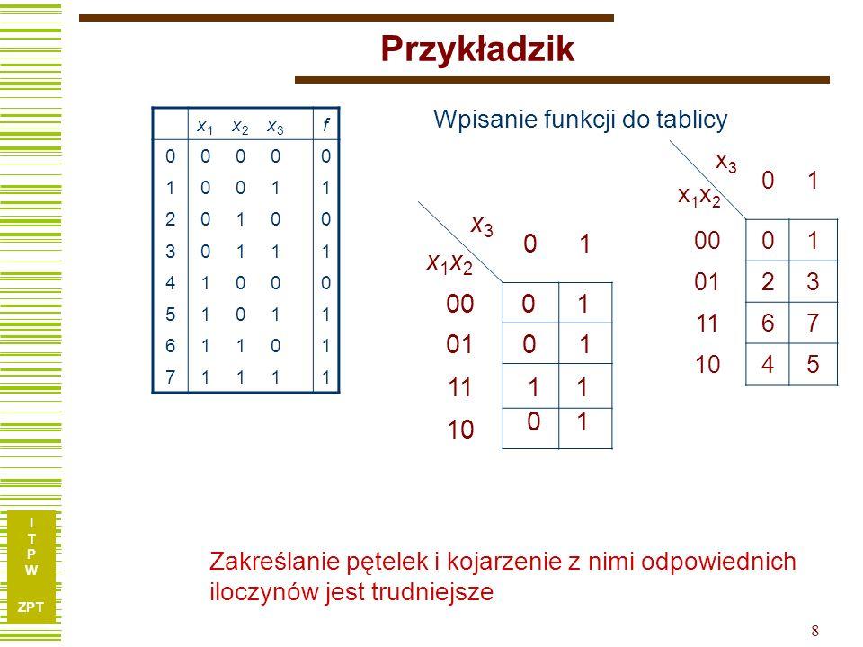 Przykładzik 1 x3 x1x2 00 01 11 10 1 1 1 Wpisanie funkcji do tablicy