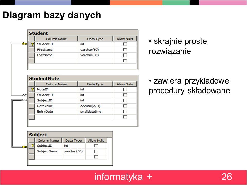 Diagram bazy danych informatyka + skrajnie proste rozwiązanie