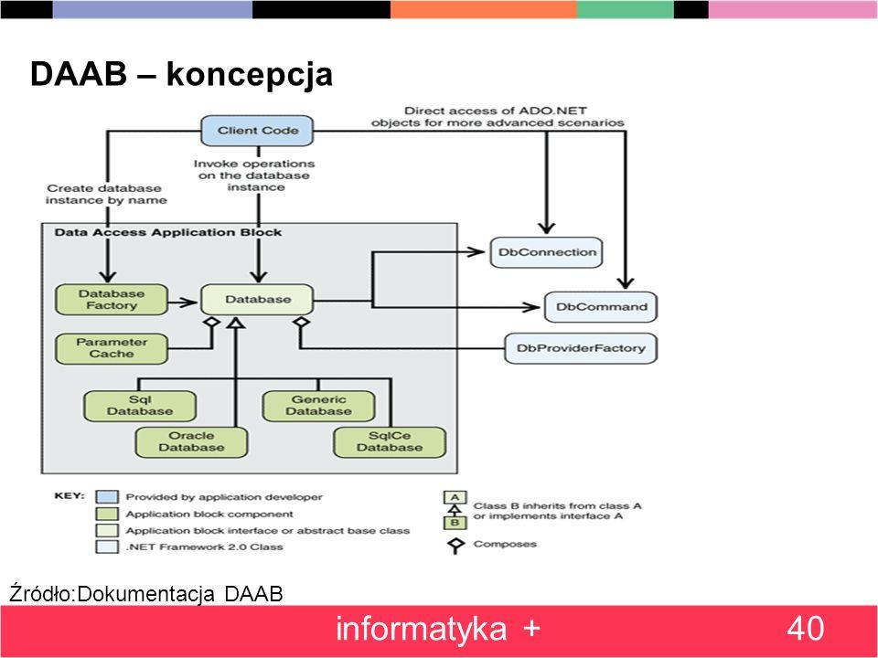 DAAB – koncepcja informatyka + Źródło:Dokumentacja DAAB