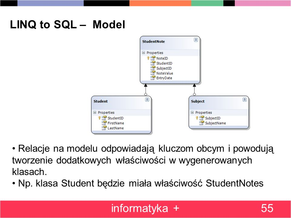 LINQ to SQL – Model