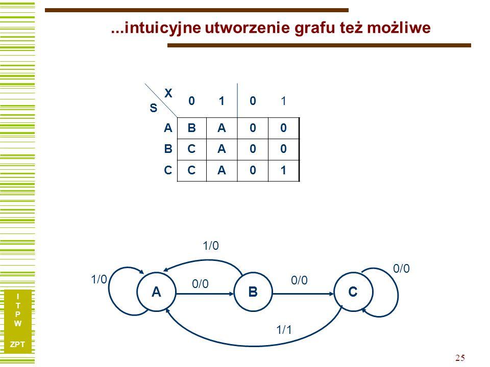 ...intuicyjne utworzenie grafu też możliwe