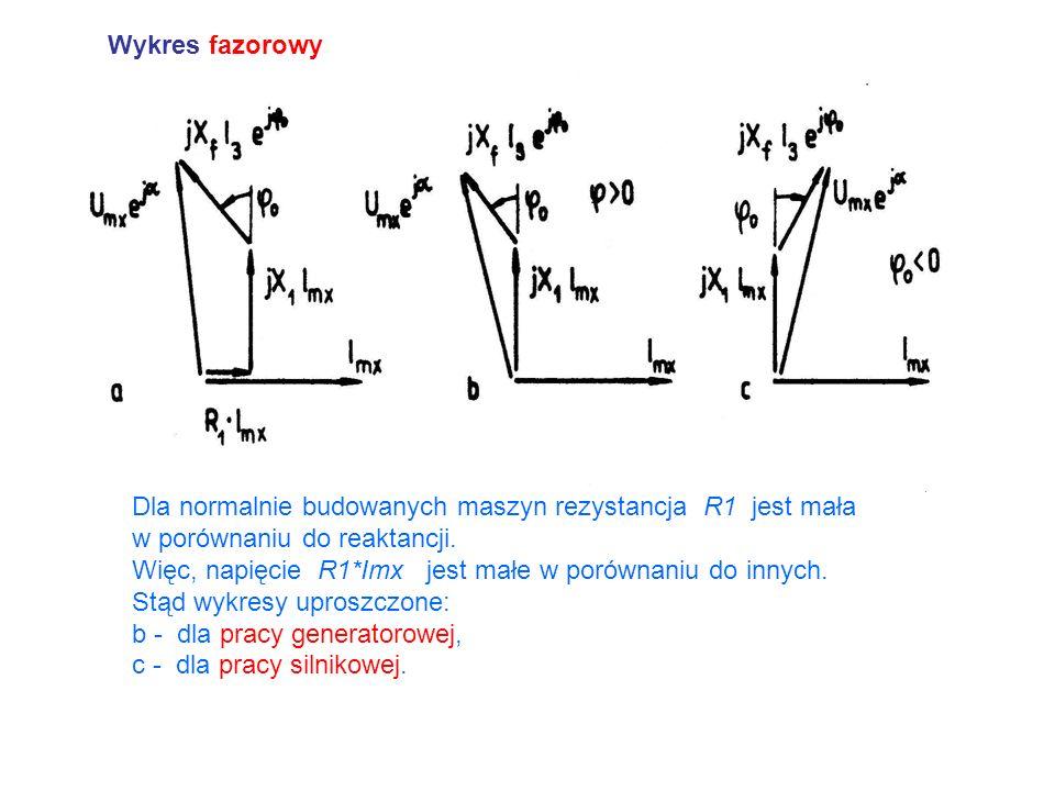 Wykres fazorowy Dla normalnie budowanych maszyn rezystancja R1 jest mała. w porównaniu do reaktancji.