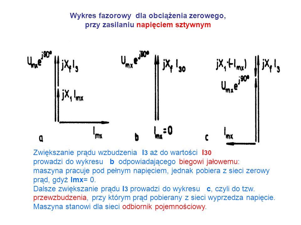 Wykres fazorowy dla obciążenia zerowego, przy zasilaniu napięciem sztywnym