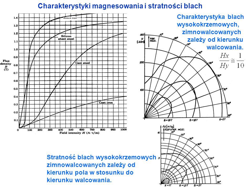 Charakterystyki magnesowania i stratności blach