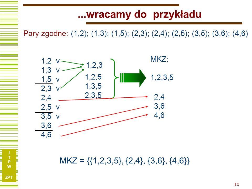 ...wracamy do przykładu MKZ = {{1,2,3,5}, {2,4}, {3,6}, {4,6}}