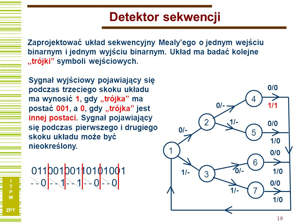 Detektor sekwencji 01100100110101001 4 2 5 1 6 3 - - 0 - - 1 - - 1