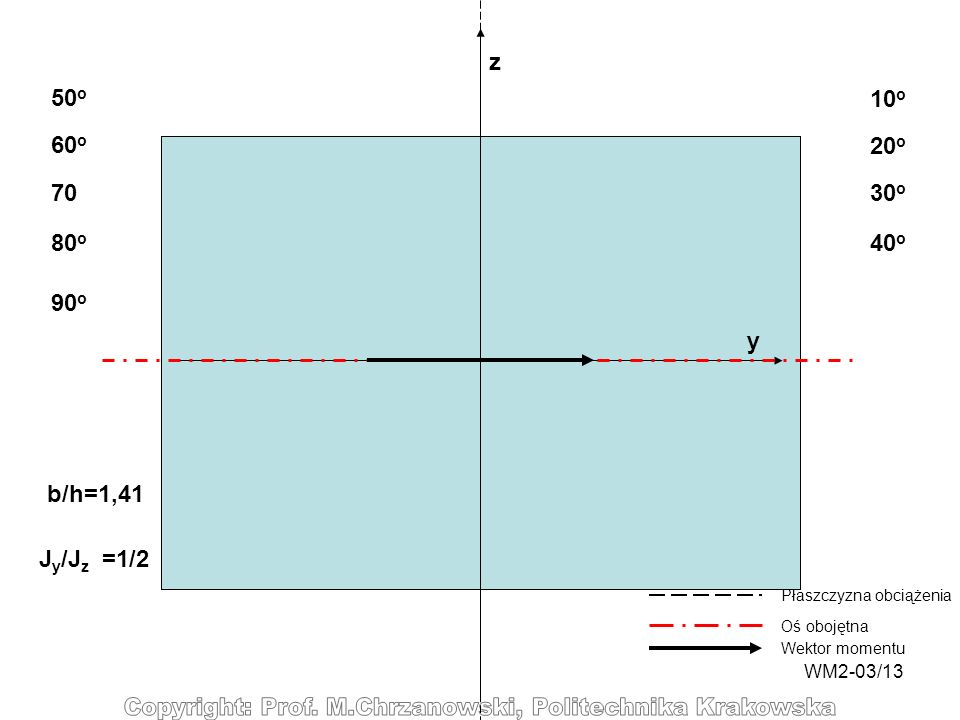 z 50o 10o 60o 20o 70 30o 80o 40o 90o y b/h=1,41 Jy/Jz =1/2