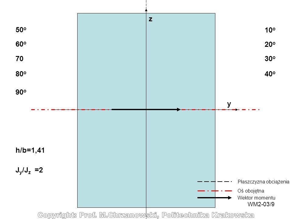 z 50o 10o 60o 20o 70 30o 80o 40o 90o y h/b=1,41 Jy/Jz =2
