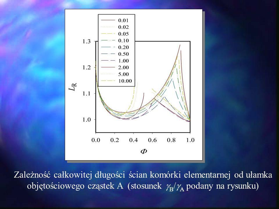 Zależność całkowitej długości ścian komórki elementarnej od ułamka objętościowego cząstek A (stosunek B/A podany na rysunku)