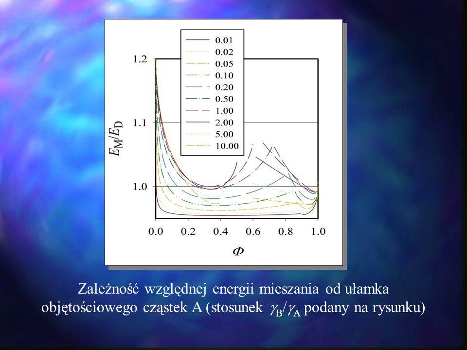 Zależność względnej energii mieszania od ułamka objętościowego cząstek A (stosunek B/A podany na rysunku)