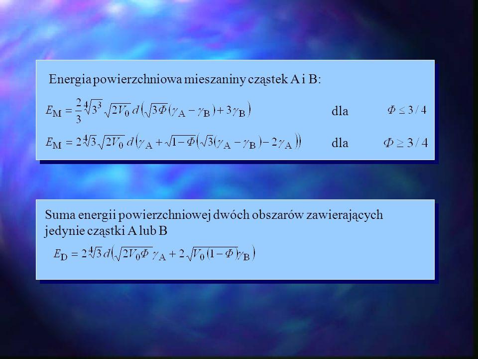 Energia powierzchniowa mieszaniny cząstek A i B: