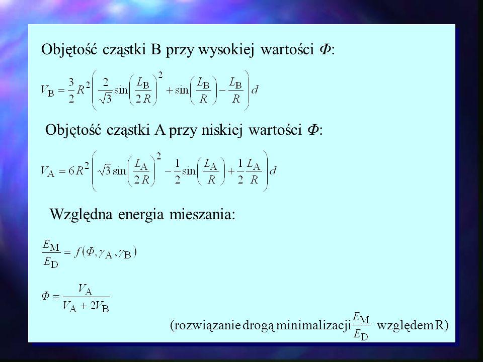 Objętość cząstki B przy wysokiej wartości Φ: