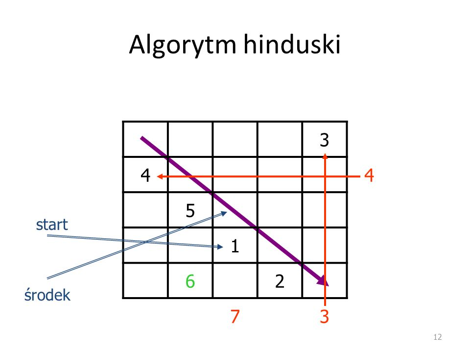 Algorytm hinduski 3 4 5 1 6 2 7 start środek