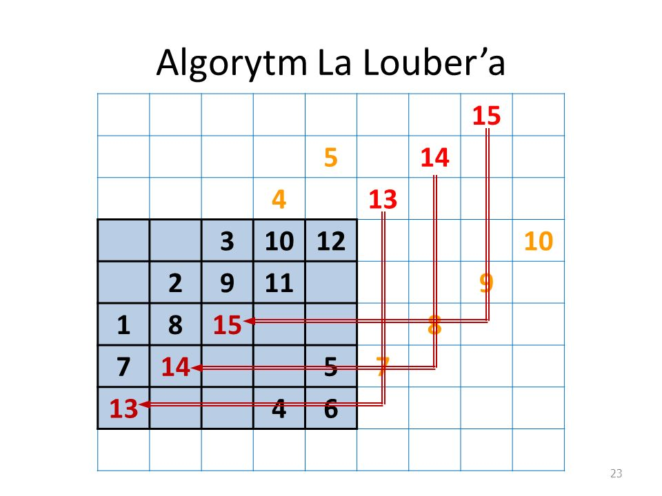 Algorytm La Louber'a 15 5 14 4 13 3 10 12 2 9 11 1 8 7 6