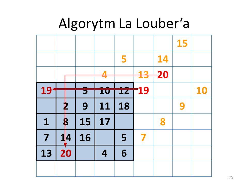 Algorytm La Louber'a 15 5 14 4 13 20 19 3 10 12 2 9 11 18 1 8 17 7 16 6