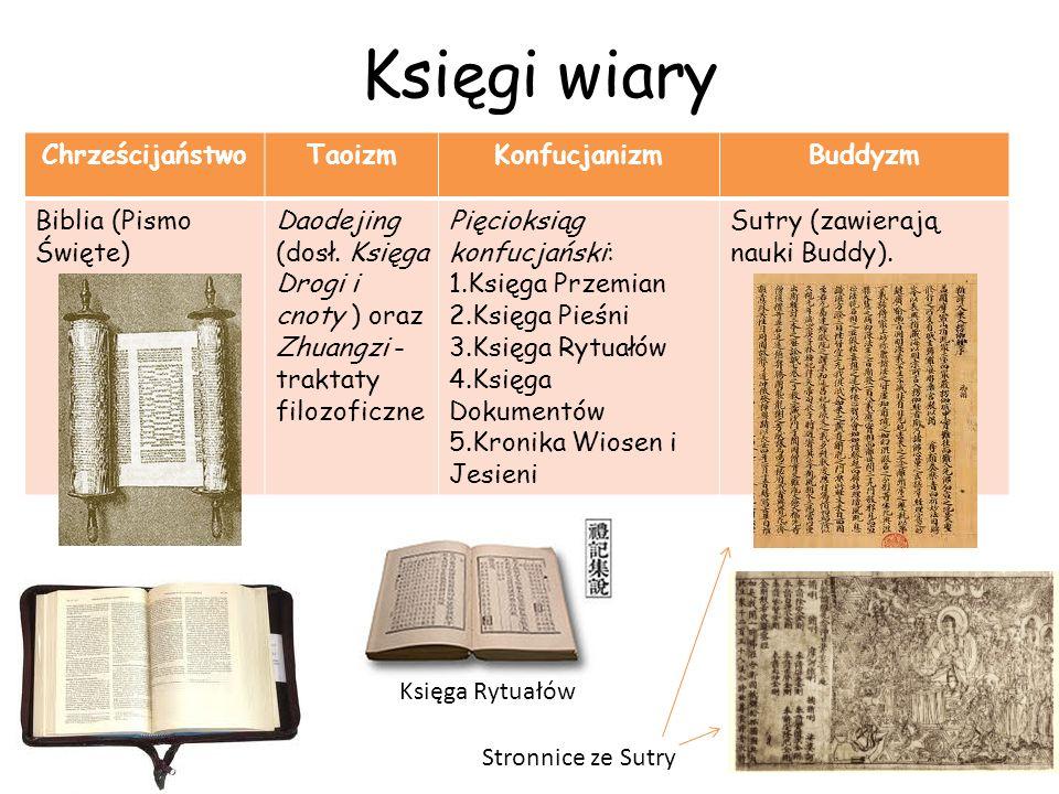Księgi wiary Chrześcijaństwo Taoizm Konfucjanizm Buddyzm
