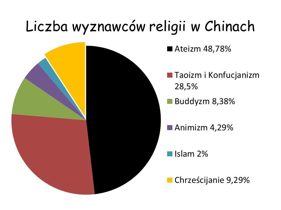 Liczba wyznawców religii w Chinach