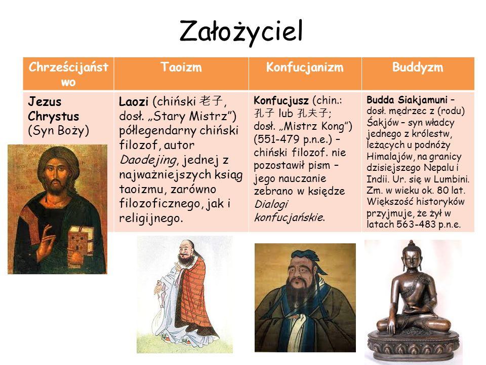 Założyciel Chrześcijaństwo Taoizm Konfucjanizm Buddyzm