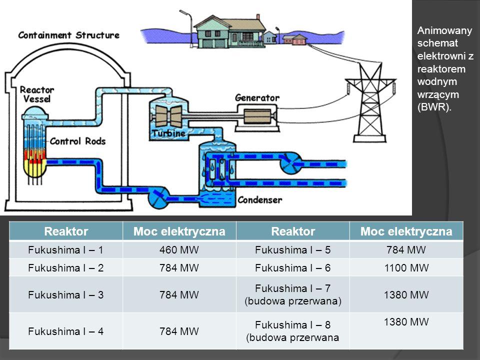 Reaktor Moc elektryczna