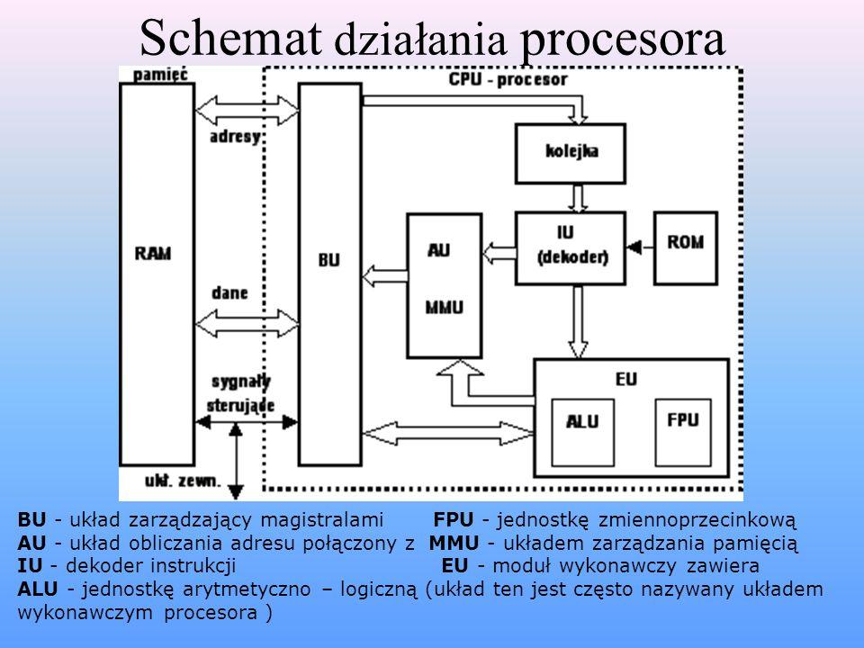 Schemat działania procesora