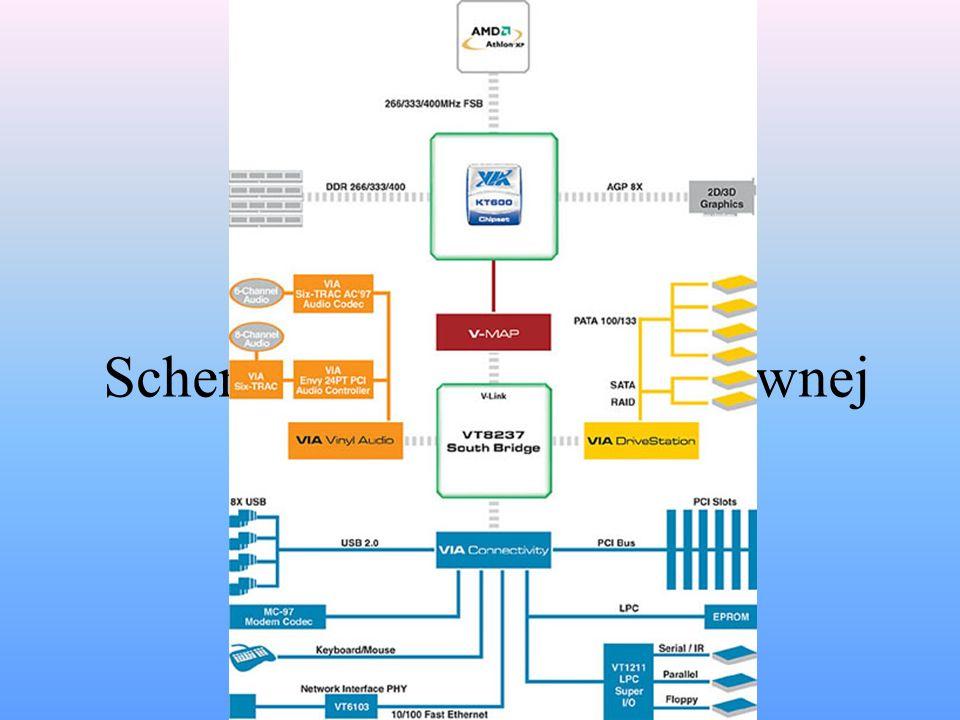 Schemat działania płyty głównej