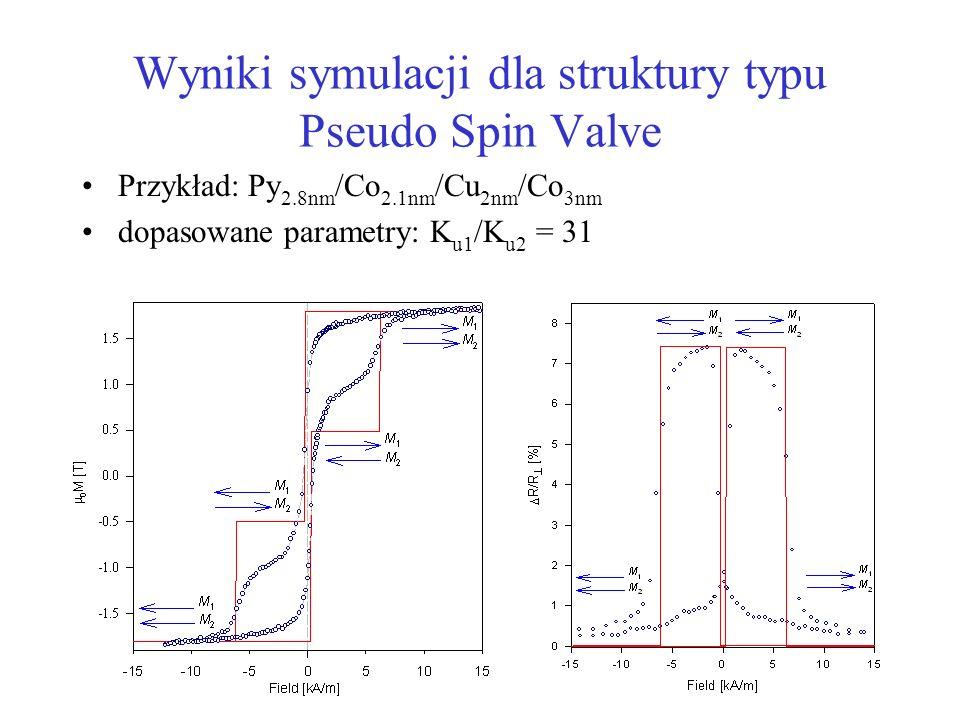 Wyniki symulacji dla struktury typu Pseudo Spin Valve