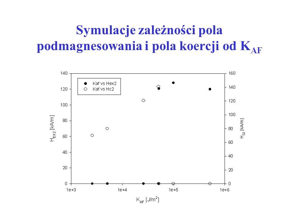 Symulacje zależności pola podmagnesowania i pola koercji od KAF