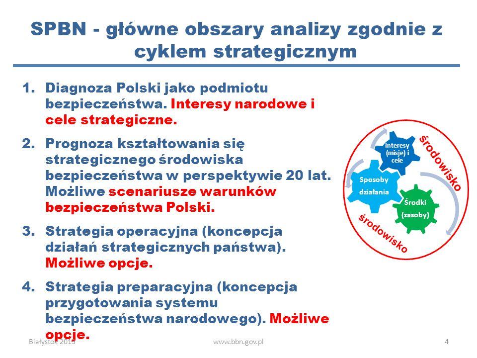 SPBN - główne obszary analizy zgodnie z cyklem strategicznym