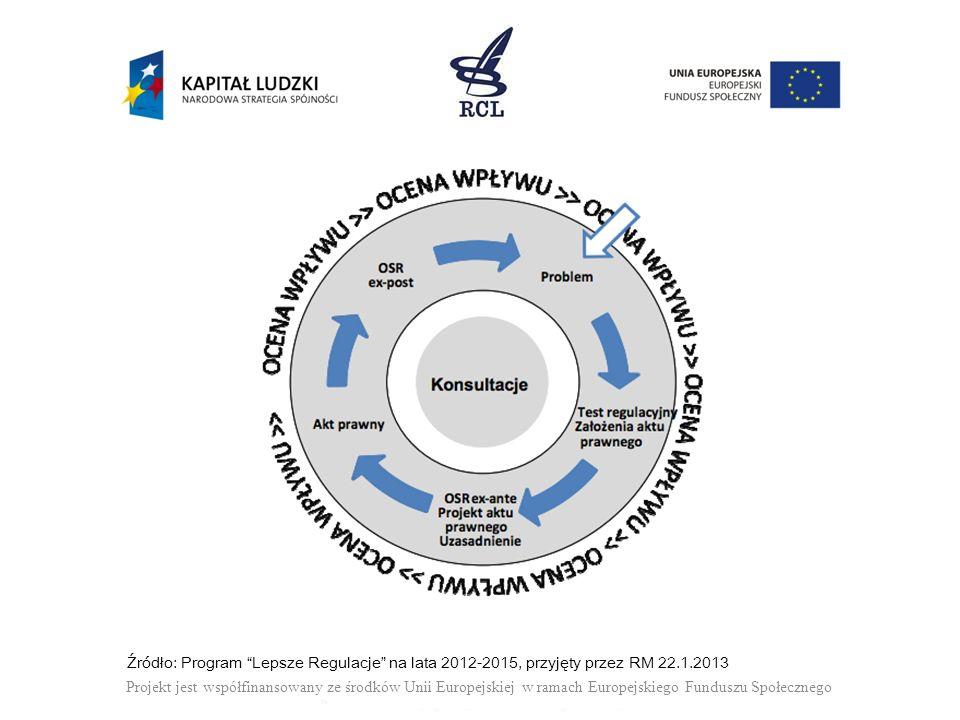 Źródło: Program Lepsze Regulacje na lata 2012-2015, przyjęty przez RM 22.1.2013