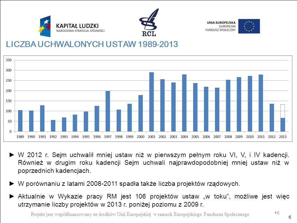 LICZBA UCHWALONYCH USTAW 1989-2013