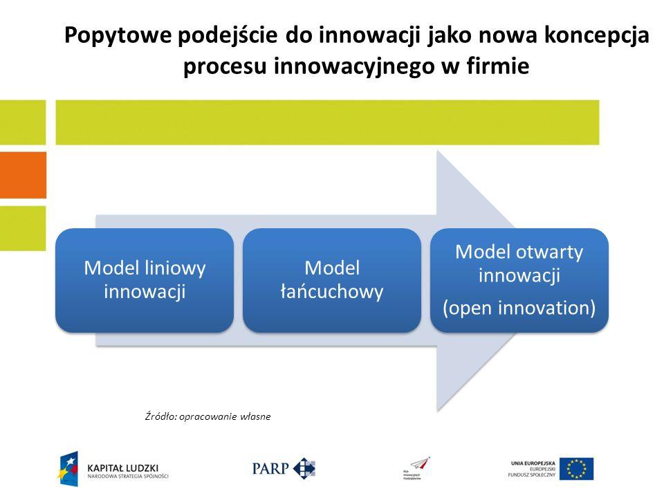 Popytowe podejście do innowacji jako nowa koncepcja procesu innowacyjnego w firmie