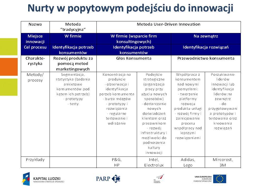 Nurty w popytowym podejściu do innowacji