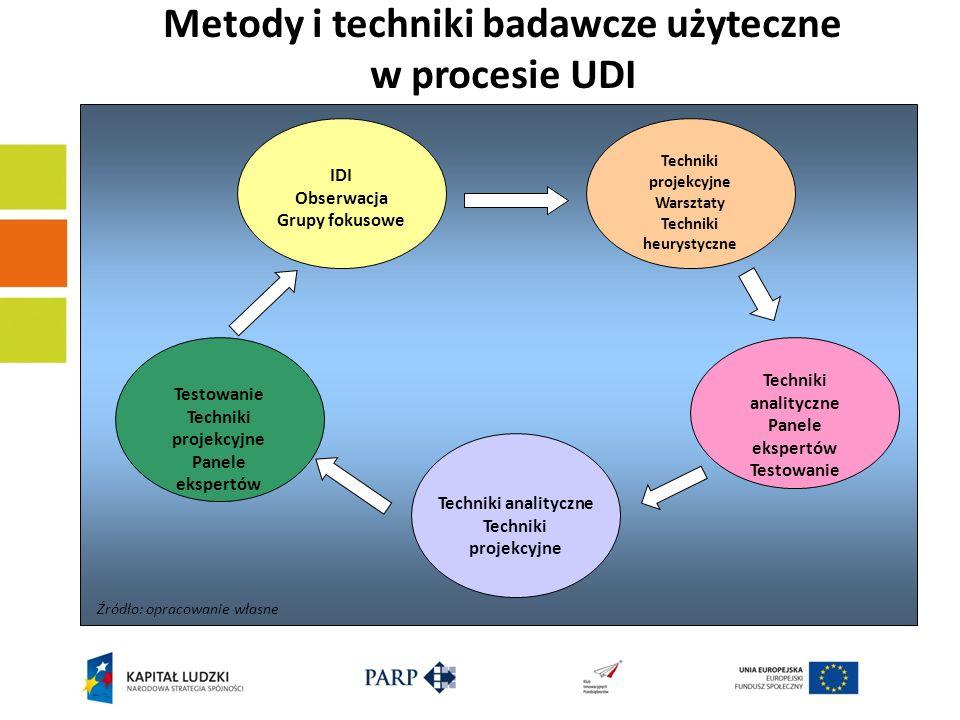 Metody i techniki badawcze użyteczne w procesie UDI