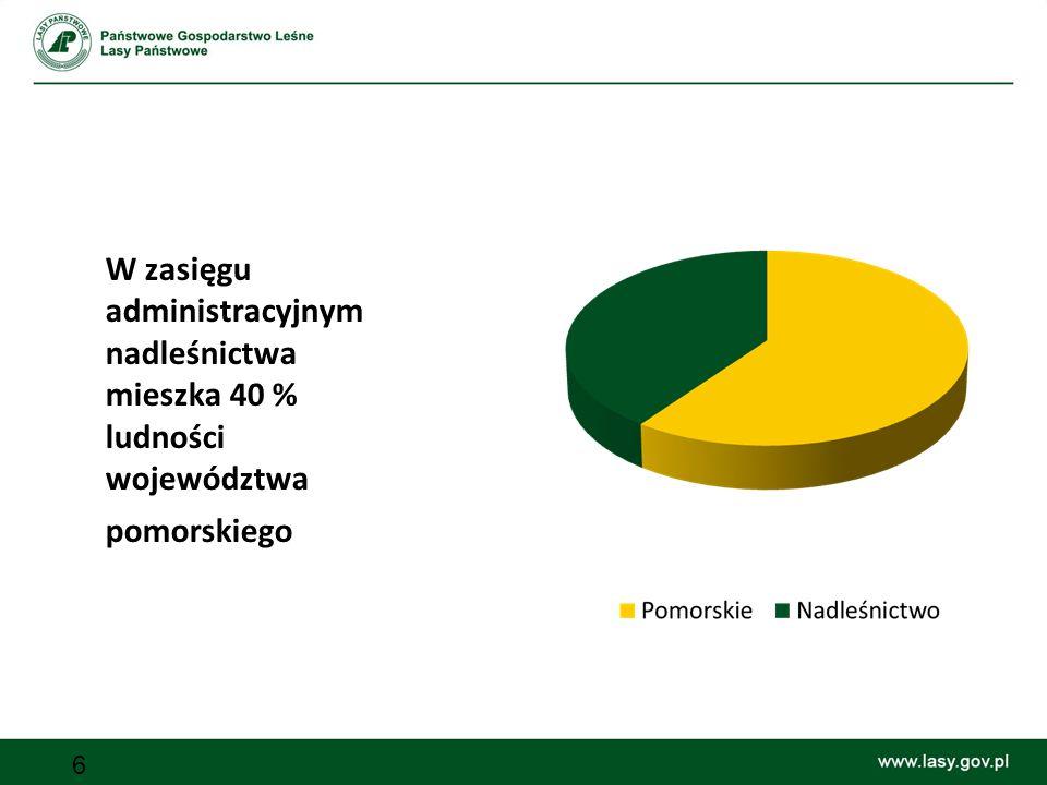 W zasięgu administracyjnym nadleśnictwa mieszka 40 % ludności województwa pomorskiego