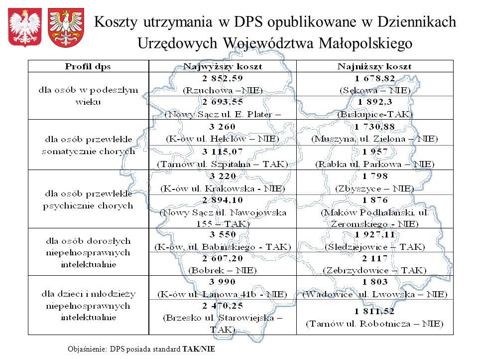 Objaśnienie: DPS posiada standard TAK/NIE