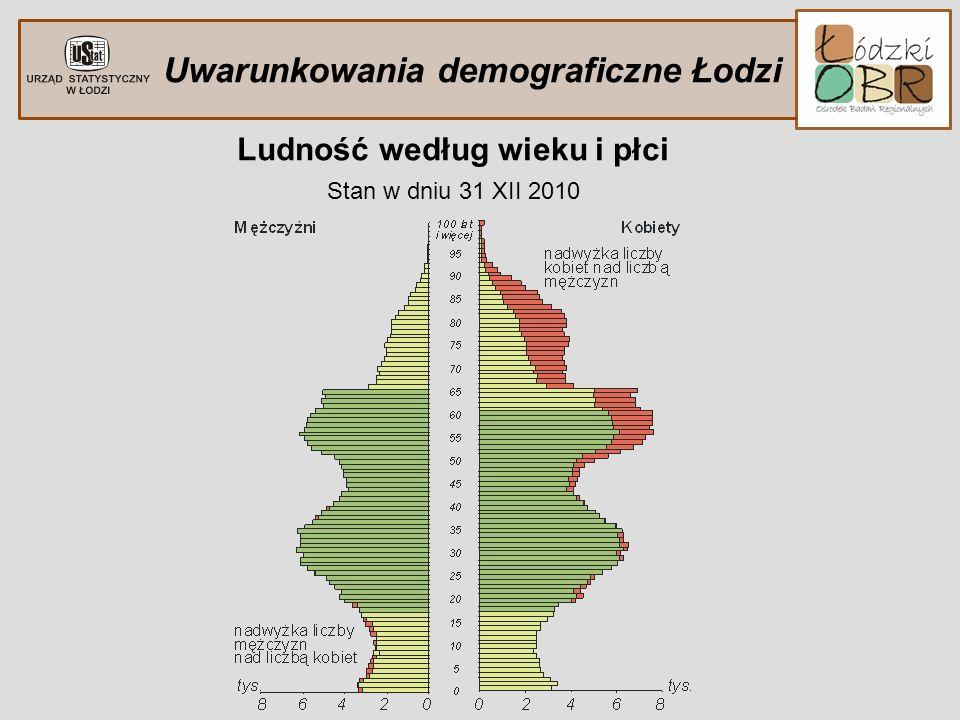 Uwarunkowania demograficzne Łodzi Ludność według wieku i płci